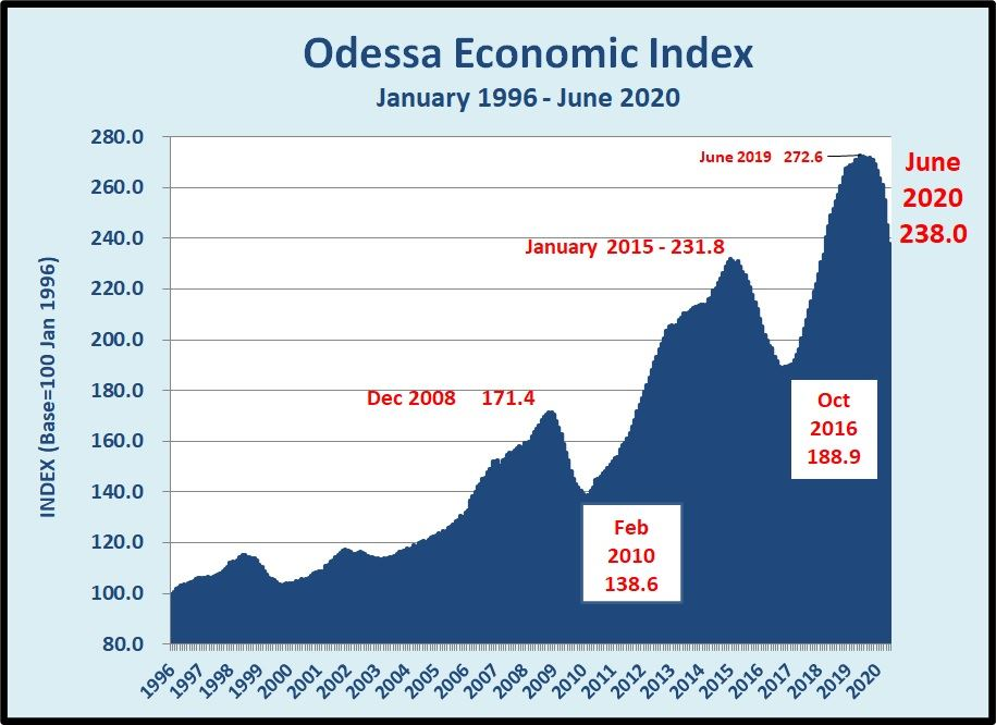 Odessa Economic Index January 1996 to June 2020